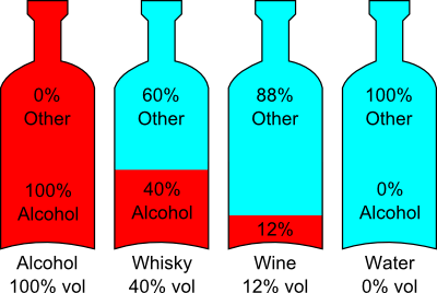 Four bottles showing different levels of alcohol.